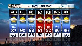 FORECAST UPDATE: Rain chances continue Wednesday