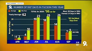 100° days continue into next week