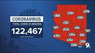 2,537 new cases of COVID-19 in Arizona