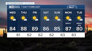 Temperatures in the 80s for the rest of the week