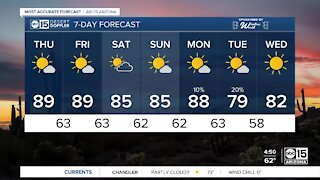 Flirting with 90 degrees as we end the workweek