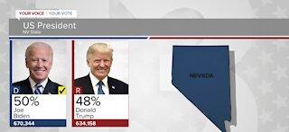 Nevada election results latest: Biden 50%, Trump 48%
