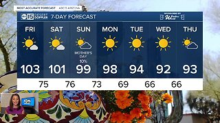 Temps cool down just a bit into the weekend