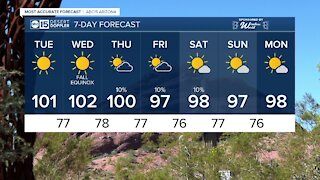 MOST ACCURATE FORECAST: Triple digits back this week in the Valley!