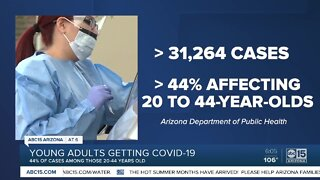 More young adults are getting COVID-19 as state is reopened