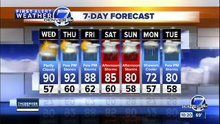 Getting hotter with storms returning to Denver