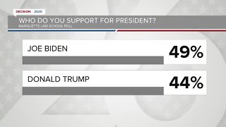 New poll shows Biden leading in Wisconsin