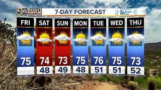 Wonderful weekend weather with highs in the 70s