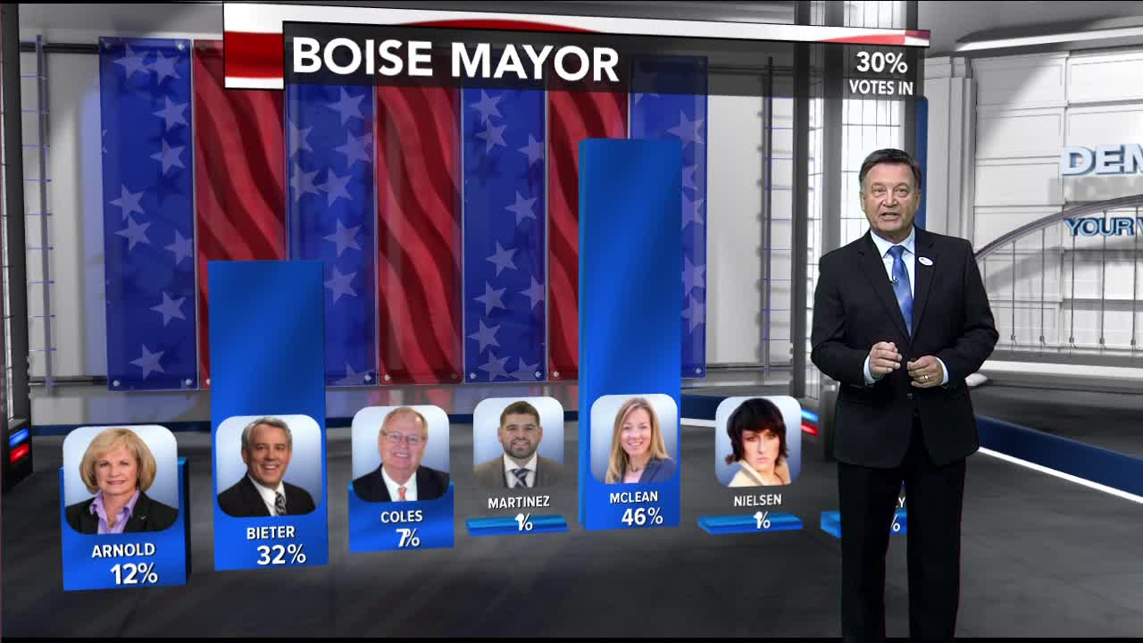 Idaho's Election results coverage 2019