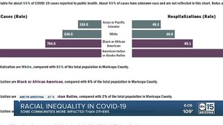 Data shows racial inequality in COVID-19 case numbers