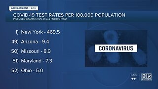 Arizona behind most states when it comes to testing rates