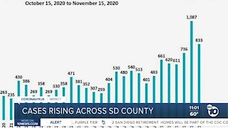 COVID-19 cases rising in San Diego County