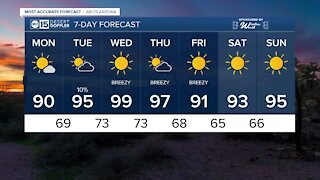 FORECAST: Cooler start to the week ahead!