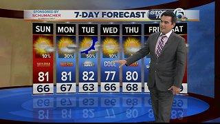 Latest Weather Forecast Sunday