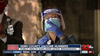 Kern County latest vaccination breakdown
