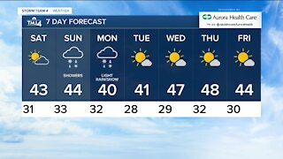 Drizzle with temps in 30s continue Friday evening