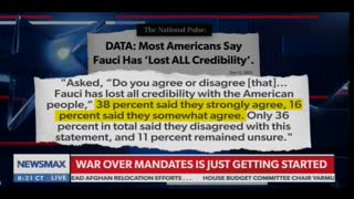 Top American Doctor: Fauci Should Resign - He's Lost Trust of Majority of Americans
