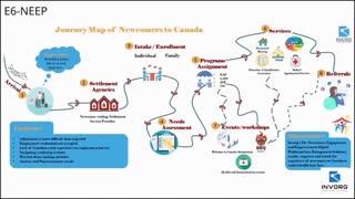 INVORG - New Comers Engagement Empowerment Platform