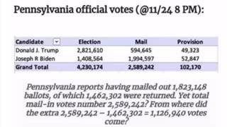 Vote fraud in Pennsylvania