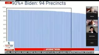 Powerful evidence that proves Votes switched to Biden from Trump