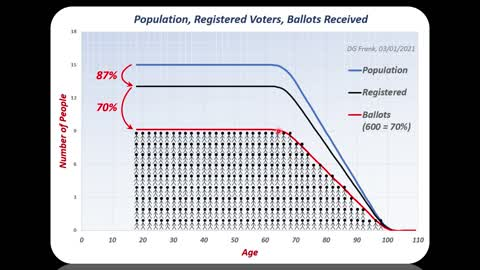 Wisconsin Election Demographics Investigation