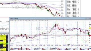 Day Trade Recap - 12.1.10 $NIO