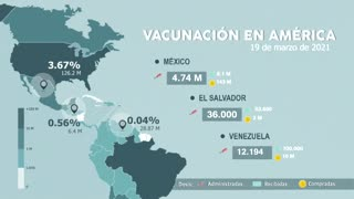 Así va la vacunación en América, hoy 19 de marzo