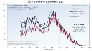 Colorado election algorithm CONFIRMED
