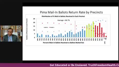 [10.15.21] Dr. Shiva: Pima Mail-In Ballots Return Rate by Precincts