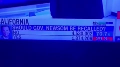 400k Votes Stolen in Recall Election on live TV