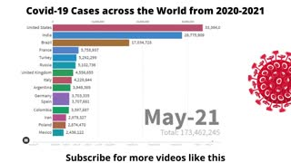 Covid-19 Cases Count - Worst Countries hit by Covid from 2020-2021