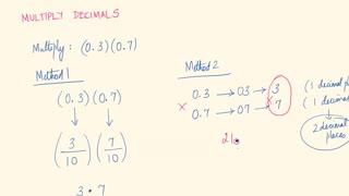 Math80_MAlbert_5.2_Decimal Operations