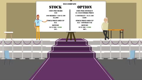 Why Trade Options Over Stock?
