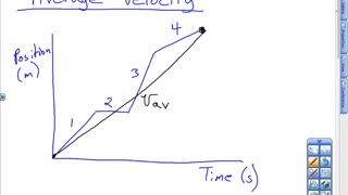 Average Velocity on Position vs. Time Graph Lesson