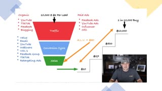 What is a Sales Funnel What is a Value Ladder