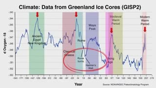 Clock Work - Every 172 Years...Button up your overcoat! Climate B