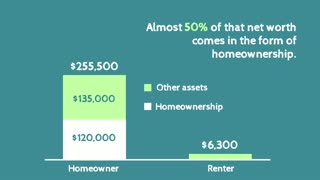 How Homeownership Multiples Your Net Worth