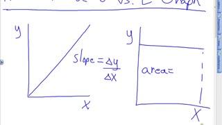 Area under Velocity vs Time Graphs Lesson