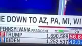 Watch 19,958 Trump votes switch to Biden in Pennsylvania Live