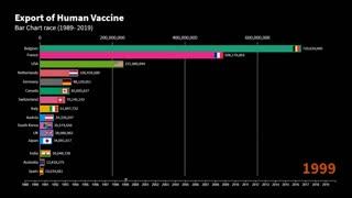 Human Vaccine Export Top Countries