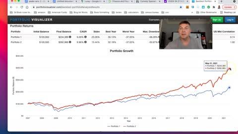 Comparing Vanguard REIT Vs. S&P 500