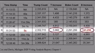 Election fraud 2020 Show me