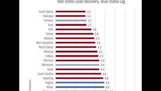 REPUBLICAN Governors LEAD The Way In Coronavirus Recovery!