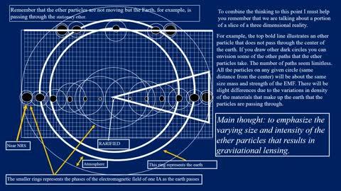 PS12 Gravitational Lensing, Red Shift