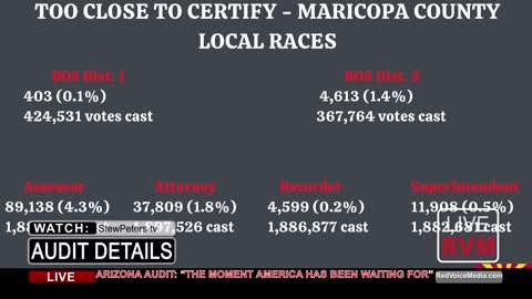 """AZ AUDIT NUMBERS! """"The Day America Has Been Waiting For"""""""