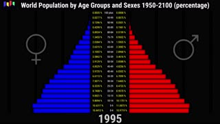 World Population by Age Groups and Sexes 1950-2100 (percentage)