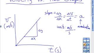 Velocity vs Time Graphs Lesson