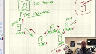 What is a TOR Network