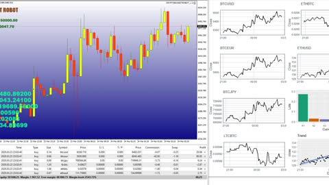 Cryptocurrency Basket Trading Robot - How to Trade Cryptos Portfolio