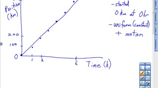 Position vs Time Graphs Lesson